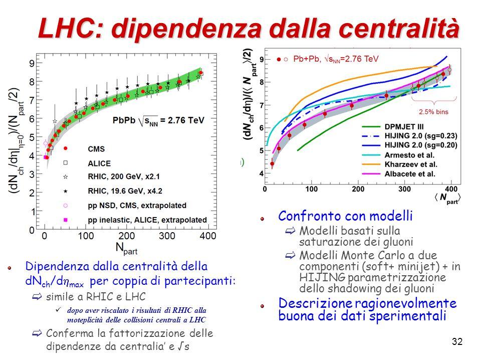 LHC: dipendenza dalla centralit à Dipendenza dalla centralità della dN ch /d max per coppia di partecipanti: simile a RHIC e LHC dopo aver riscalato i