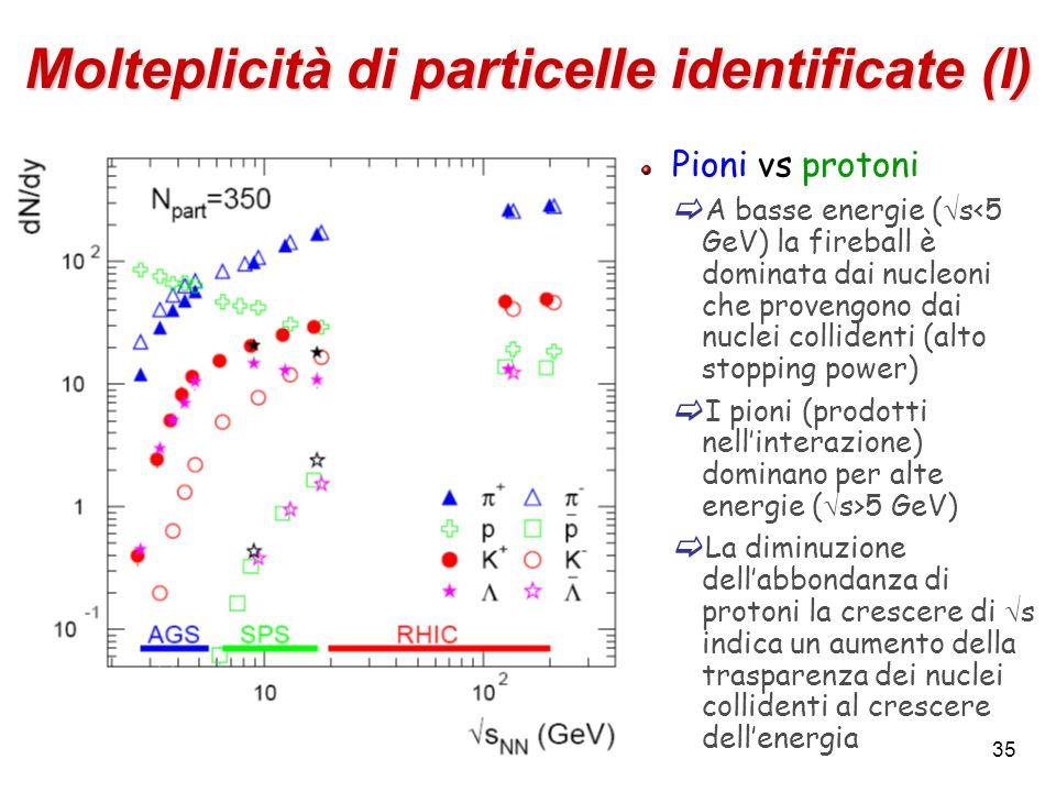 35 Molteplicità di particelle identificate (I) Pioni vs protoni A basse energie ( s<5 GeV) la fireball è dominata dai nucleoni che provengono dai nucl