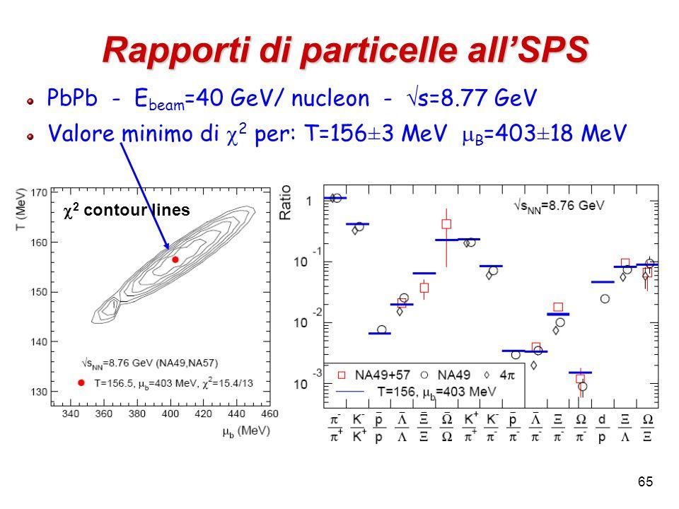 65 Rapporti di particelle allSPS PbPb - E beam =40 GeV/ nucleon - s=8.77 GeV Valore minimo di 2 per: T=156 ± 3 MeV B =403 ± 18 MeV 2 contour lines