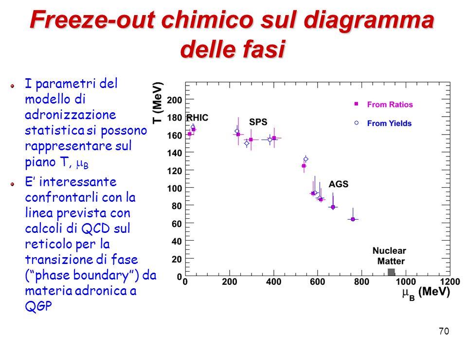 70 Freeze-out chimico sul diagramma delle fasi I parametri del modello di adronizzazione statistica si possono rappresentare sul piano T, B E interess