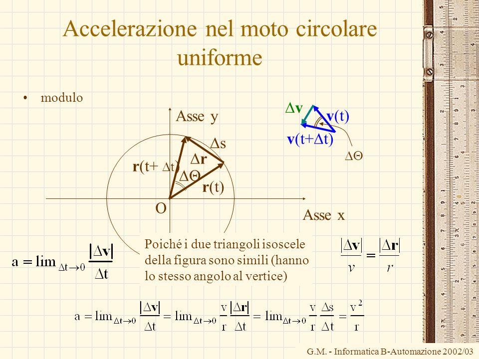 G.M. - Informatica B-Automazione 2002/03 Accelerazione nel moto circolare uniforme modulo v(t) v(t+ t) v O Asse x Asse y r(t) r(t+ t ) r s Poiché i du