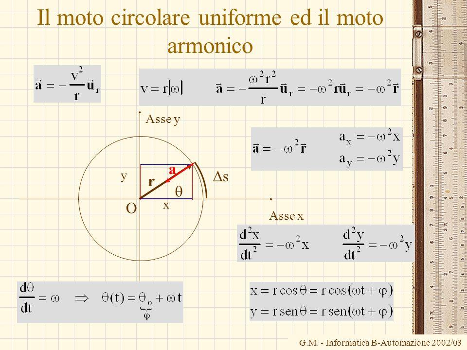 G.M. - Informatica B-Automazione 2002/03 Il moto circolare uniforme ed il moto armonico O Asse x Asse y r x y s a