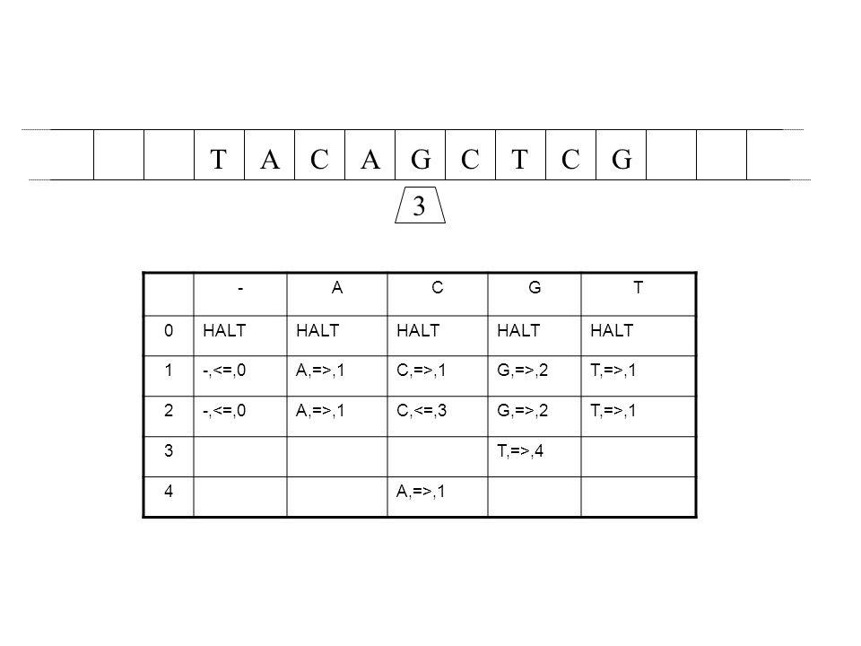 AACGCTTGC 3 -ACGT 0HALT 1-,<=,0A,=>,1C,=>,1G,=>,2T,=>,1 2-,<=,0A,=>,1C,<=,3G,=>,2T,=>,1 3T,=>,4 4A,=>,1