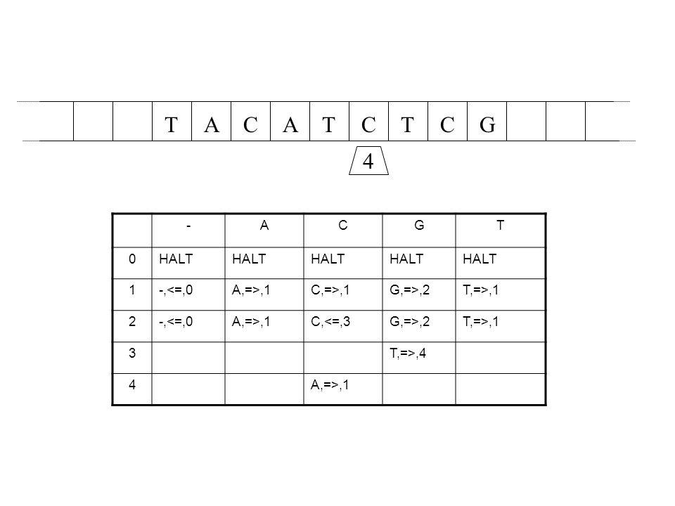 AACTCTTGC 4 -ACGT 0HALT 1-,<=,0A,=>,1C,=>,1G,=>,2T,=>,1 2-,<=,0A,=>,1C,<=,3G,=>,2T,=>,1 3T,=>,4 4A,=>,1