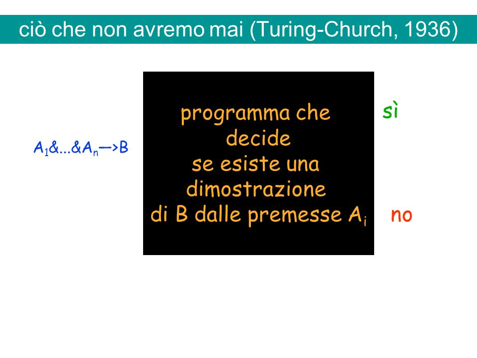 ciò che non avremo mai (Turing-Church, 1936) programma che decide se esiste una dimostrazione di B dalle premesse A i A 1 &...&A n >B sì no