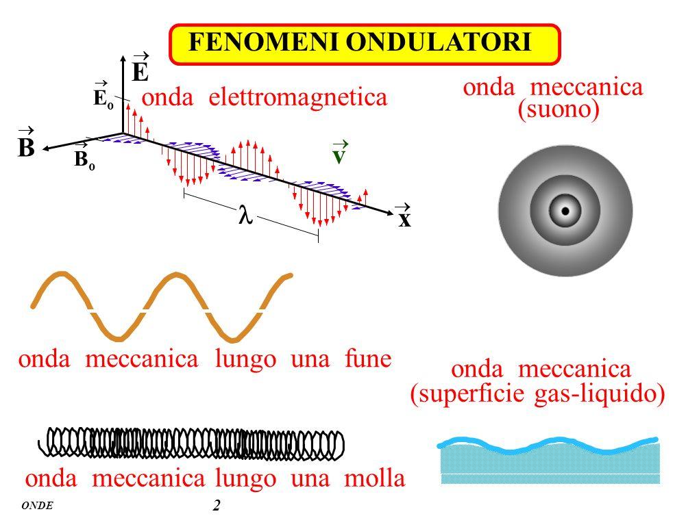 ONDE 3 perturbazione ondulatoria f(t) = f(t + T) T = periodo s f(t) funzione periodica qualsiasi funzione periodica più semplice : f(t) = A sen( t + ) = = 2 = 2 T = 1 T dimensioni [ = [t] –1 unità di misura S.I.