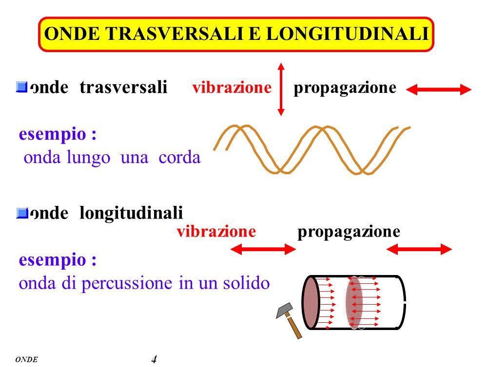 ONDE 4 onde trasversali vibrazionepropagazione esempio : onda lungo una corda onde longitudinali vibrazionepropagazione esempio : onda di percussione