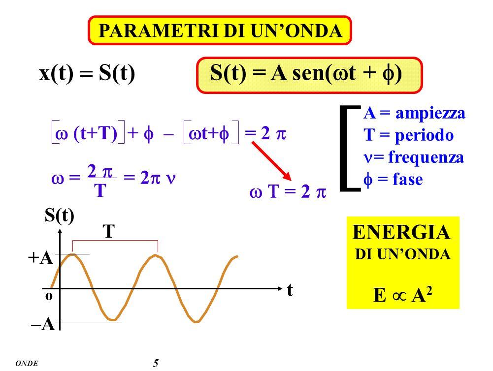 ONDE 6 PROPAGAZIONE DI UNONDA = v T Moto rettilineo uniforme - velocità costante v = velocità (costante) = lunghezza d onda x = v t lunghezza donda e frequenza inversamente proporzionali t S(t) t o T A S(0) o o x S(x) x o A S(0)