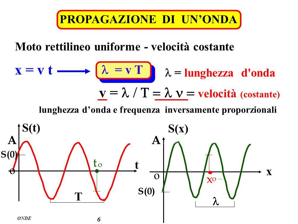 ONDE 6 PROPAGAZIONE DI UNONDA = v T Moto rettilineo uniforme - velocità costante v = velocità (costante) = lunghezza d'onda x = v t lunghezza donda e