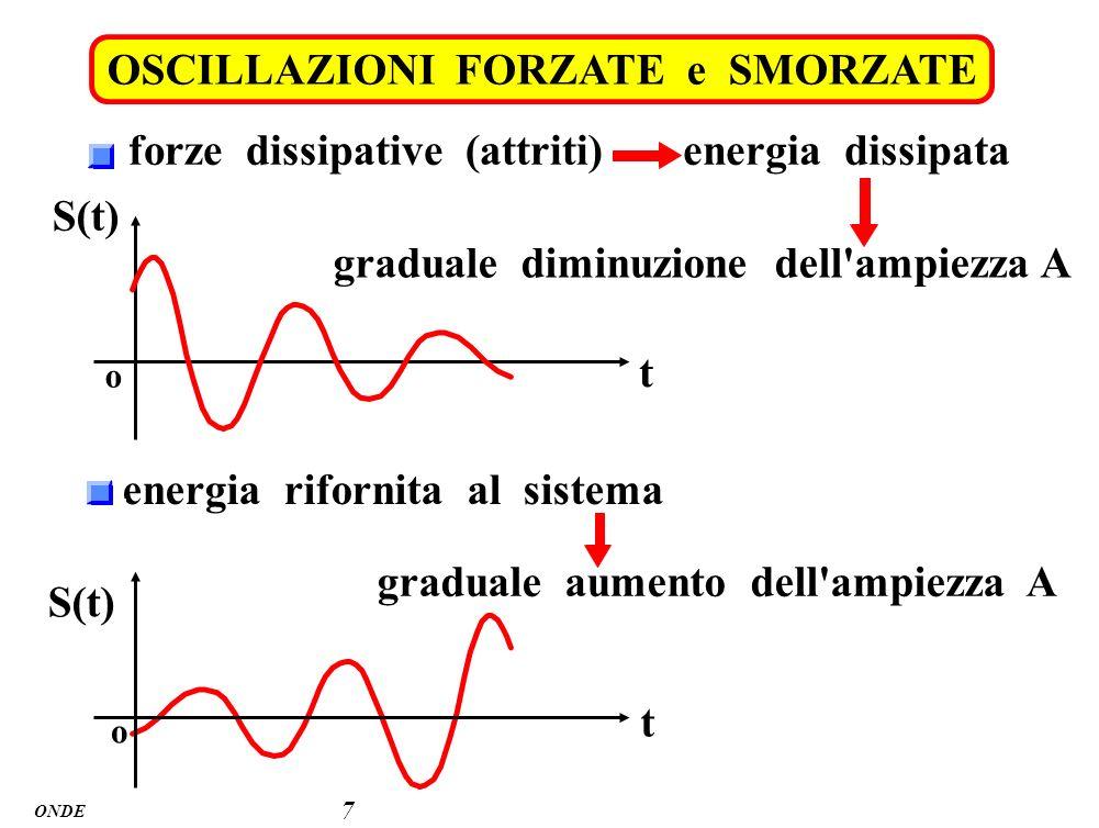 ONDE OSCILLAZIONI FORZATE e SMORZATE 7 forze dissipative (attriti)energia dissipata graduale diminuzione dell'ampiezza A t S(t) o energia rifornita al