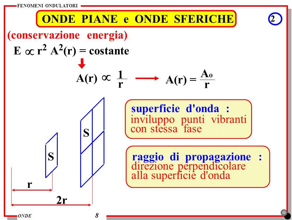 FENOMENI ONDULATORI ONDE ONDE PIANE e ONDE SFERICHE 2 8 (conservazione energia) E r 2 A 2 (r) = costante A(r) 1 r A(r) = r A o r 2r S S superficie d'o