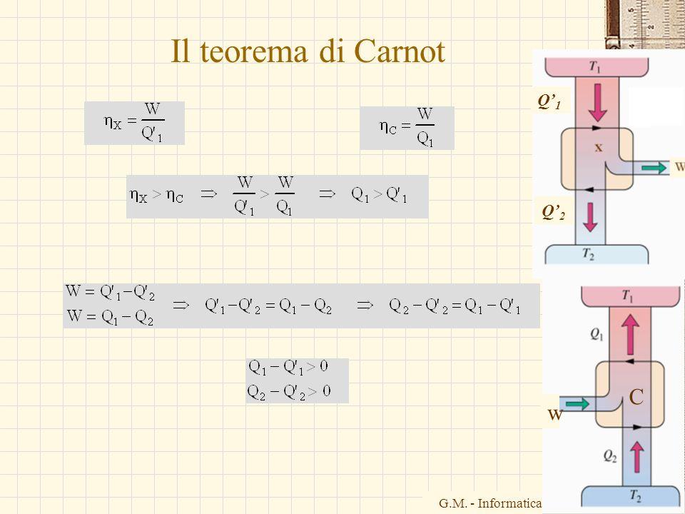 G.M. - Informatica B-Automazione 2002/03 Il teorema di Carnot w C Q1Q1 Q2Q2