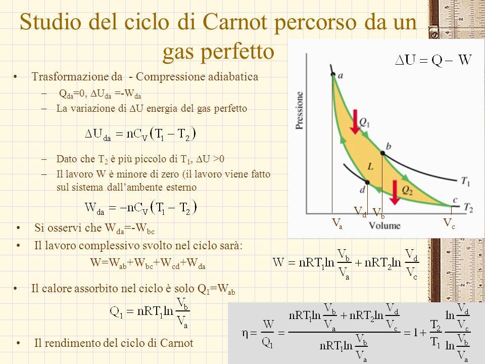 G.M. - Informatica B-Automazione 2002/03 Studio del ciclo di Carnot percorso da un gas perfetto Trasformazione da - Compressione adiabatica – Q da =0,