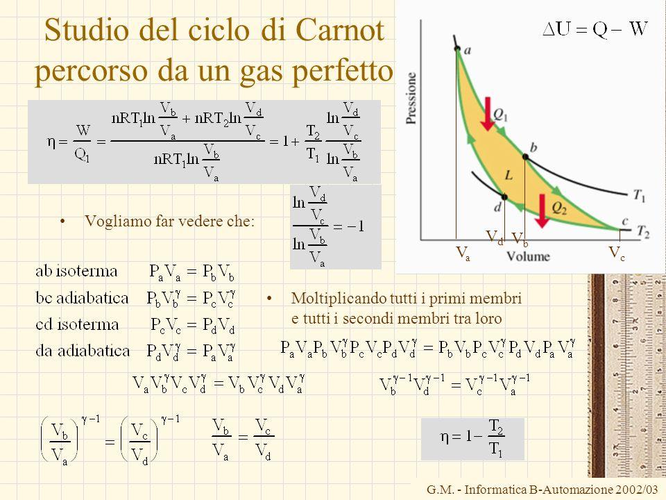 G.M. - Informatica B-Automazione 2002/03 Studio del ciclo di Carnot percorso da un gas perfetto Vogliamo far vedere che: VaVa VbVb VcVc VdVd Moltiplic