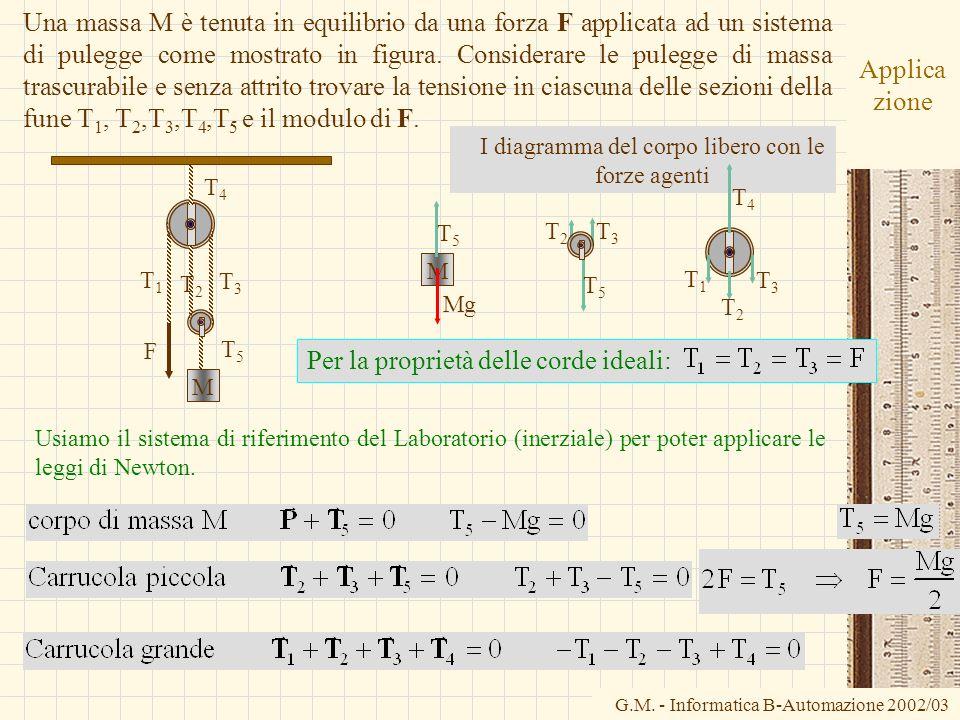 G.M. - Informatica B-Automazione 2002/03 Applica zione Usiamo il sistema di riferimento del Laboratorio (inerziale) per poter applicare le leggi di Ne
