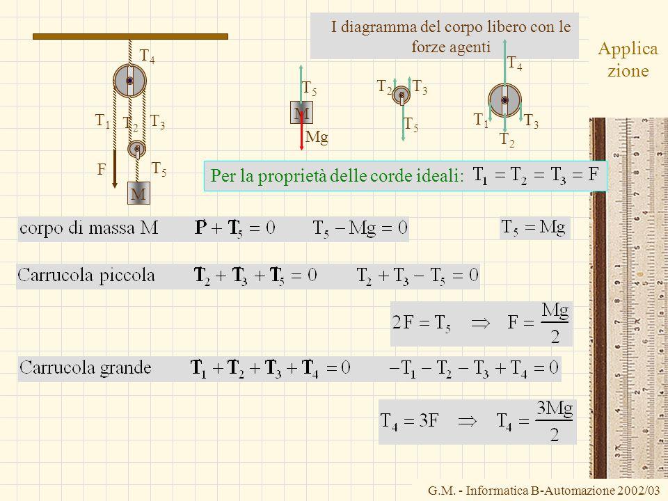 G.M. - Informatica B-Automazione 2002/03 Applica zione Per la proprietà delle corde ideali: I diagramma del corpo libero con le forze agenti T1T1 T3T3
