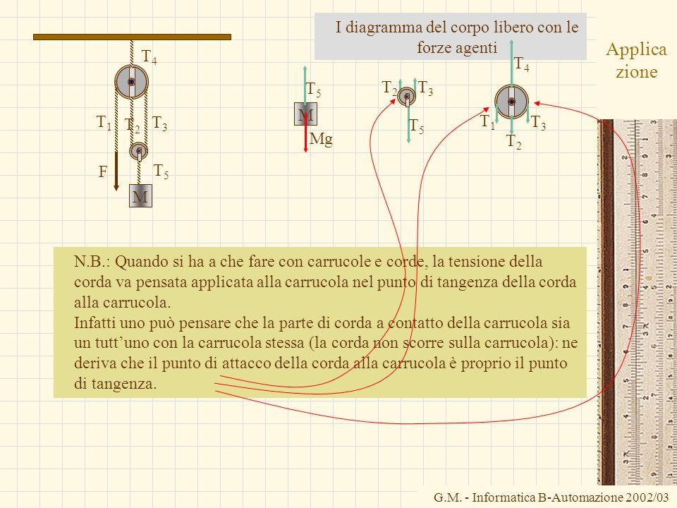 G.M. - Informatica B-Automazione 2002/03 Applica zione I diagramma del corpo libero con le forze agenti T1T1 T3T3 T2T2 T4T4 T5T5 F M M T5T5 Mg T5T5 T3