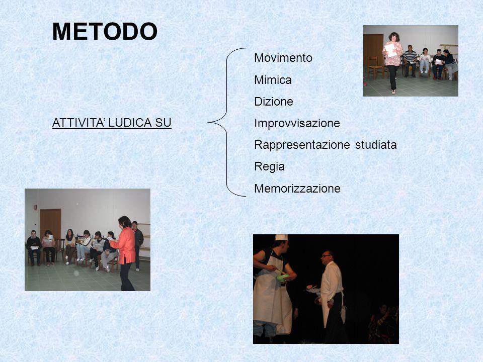 METODO ATTIVITA LUDICA SU Movimento Mimica Dizione Improvvisazione Rappresentazione studiata Regia Memorizzazione