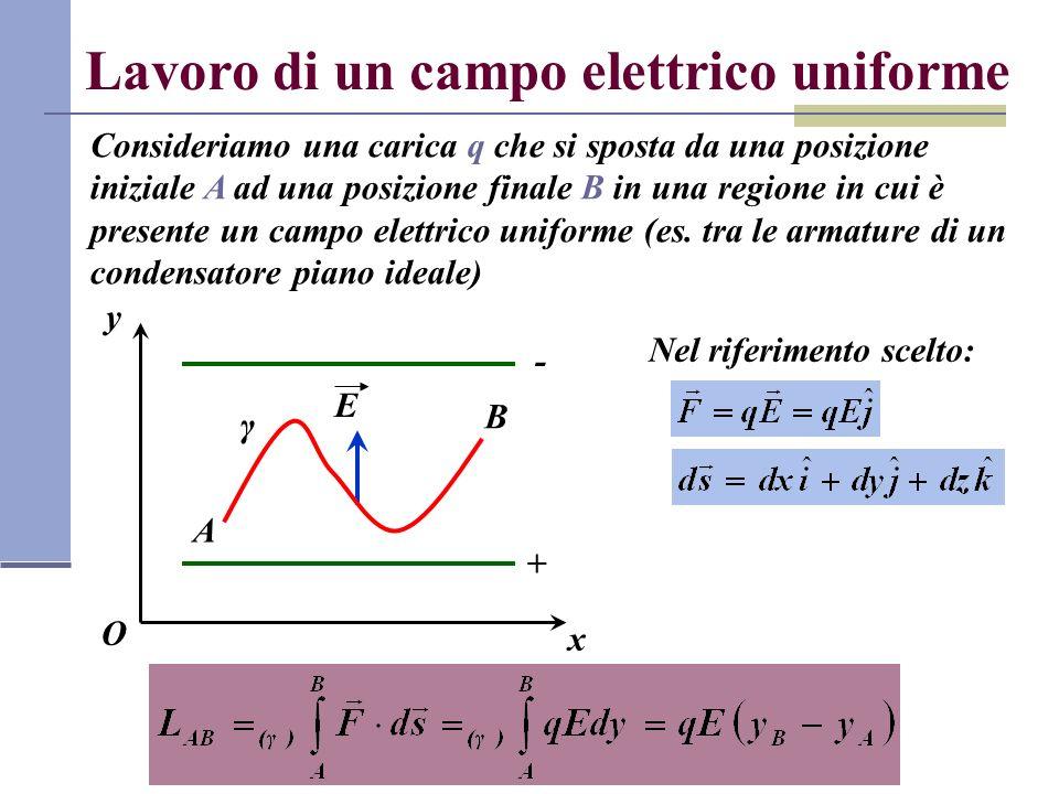 Lavoro di un campo elettrico uniforme Consideriamo una carica q che si sposta da una posizione iniziale A ad una posizione finale B in una regione in