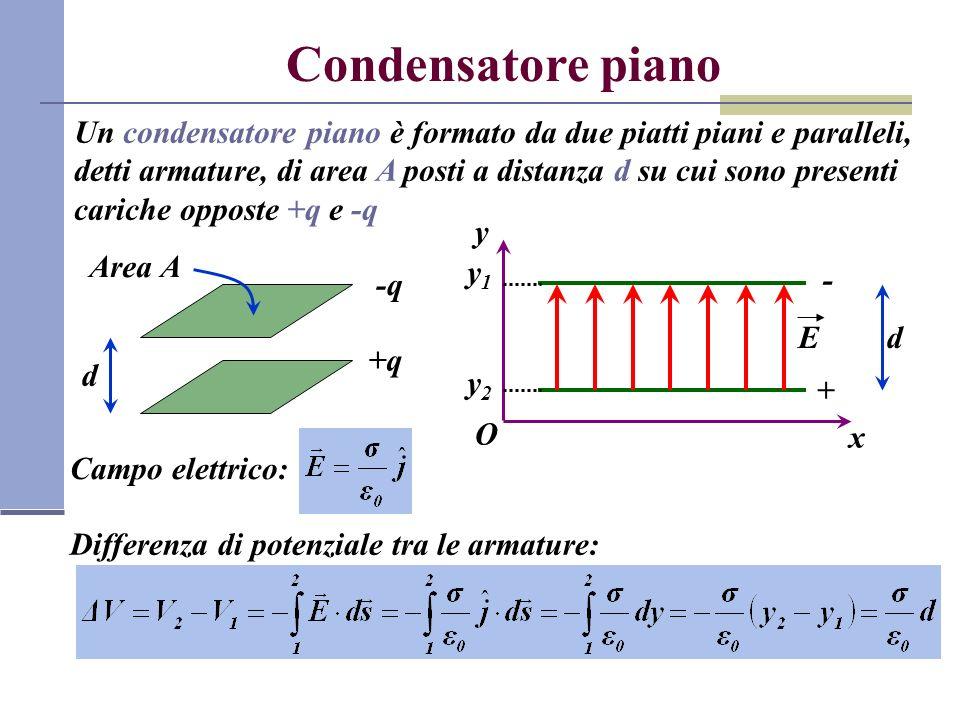 Condensatore piano Un condensatore piano è formato da due piatti piani e paralleli, detti armature, di area A posti a distanza d su cui sono presenti