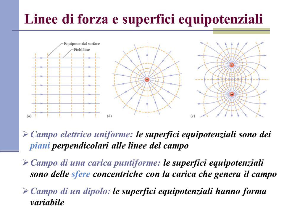 Linee di forza e superfici equipotenziali Campo elettrico uniforme: le superfici equipotenziali sono dei piani perpendicolari alle linee del campo Cam