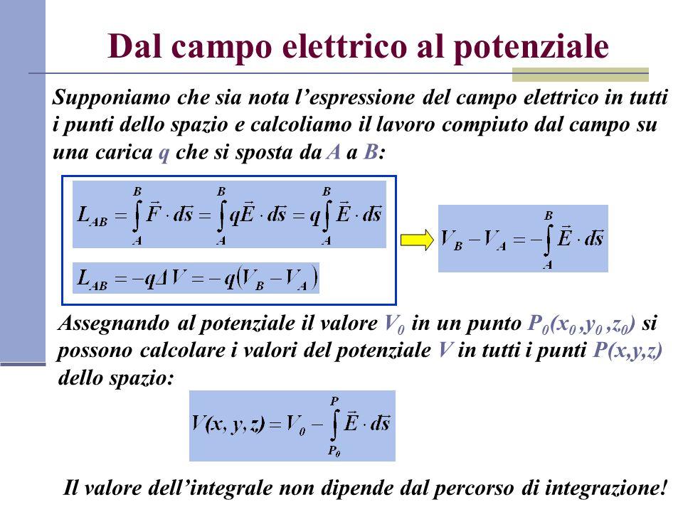 Dal campo elettrico al potenziale Supponiamo che sia nota lespressione del campo elettrico in tutti i punti dello spazio e calcoliamo il lavoro compiu