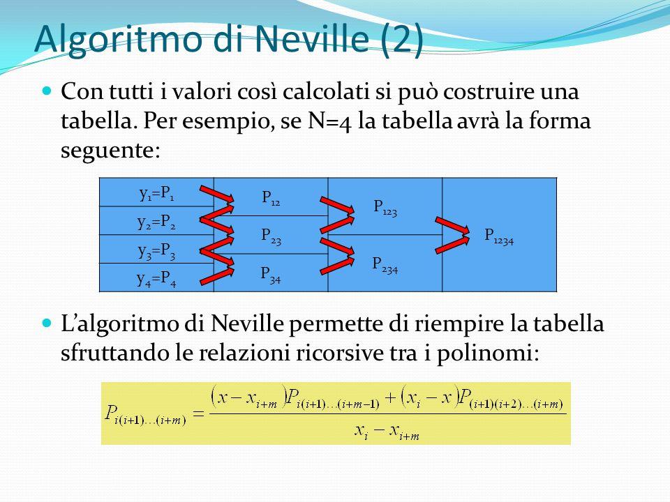 Algoritmo di Neville (2) Con tutti i valori così calcolati si può costruire una tabella. Per esempio, se N=4 la tabella avrà la forma seguente: Lalgor