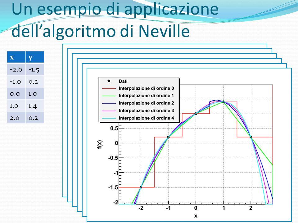 Un esempio di applicazione dellalgoritmo di Neville xy -2.0-1.5 0.2 0.01.0 1.4 2.00.2