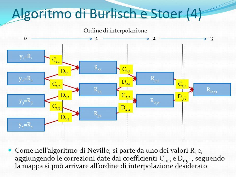 Algoritmo di Burlisch e Stoer (4) Come nellalgoritmo di Neville, si parte da uno dei valori R i e, aggiungendo le correzioni date dai coefficienti C m,i e D m,i, seguendo la mappa si può arrivare allordine di interpolazione desiderato y 1 =R 1 y 2 =R 2 y 3 =R 3 y 4 =R 4 R 12 R 23 R 34 R 123 R 234 R 1234 C 1,1 D 1,1 C 1,2 D 1,2 C 1,3 D 1,3 C 2,1 D 2,1 C 2,2 D 2,2 C 3,1 D 3,1 Ordine di interpolazione 0123