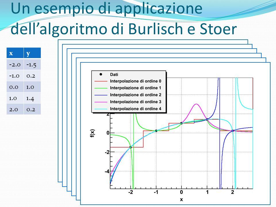 Un esempio di applicazione dellalgoritmo di Burlisch e Stoer xy -2.0-1.5 0.2 0.01.0 1.4 2.00.2