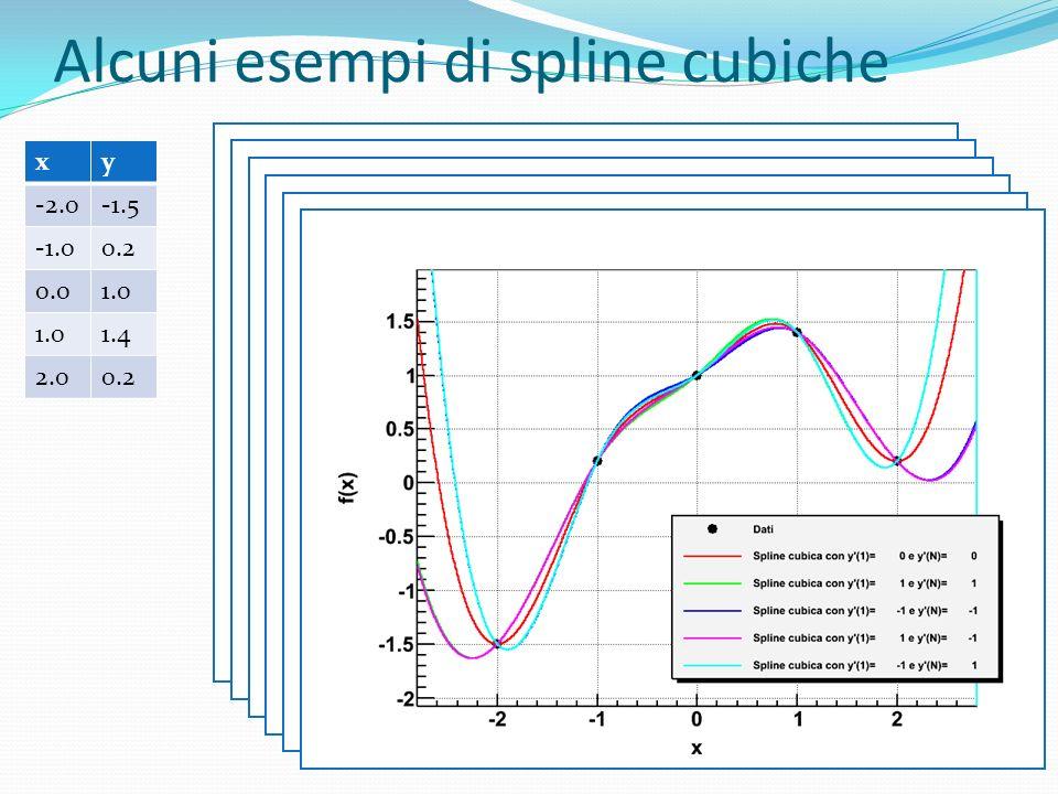 Alcuni esempi di spline cubiche xy -2.0-1.5 0.2 0.01.0 1.4 2.00.2