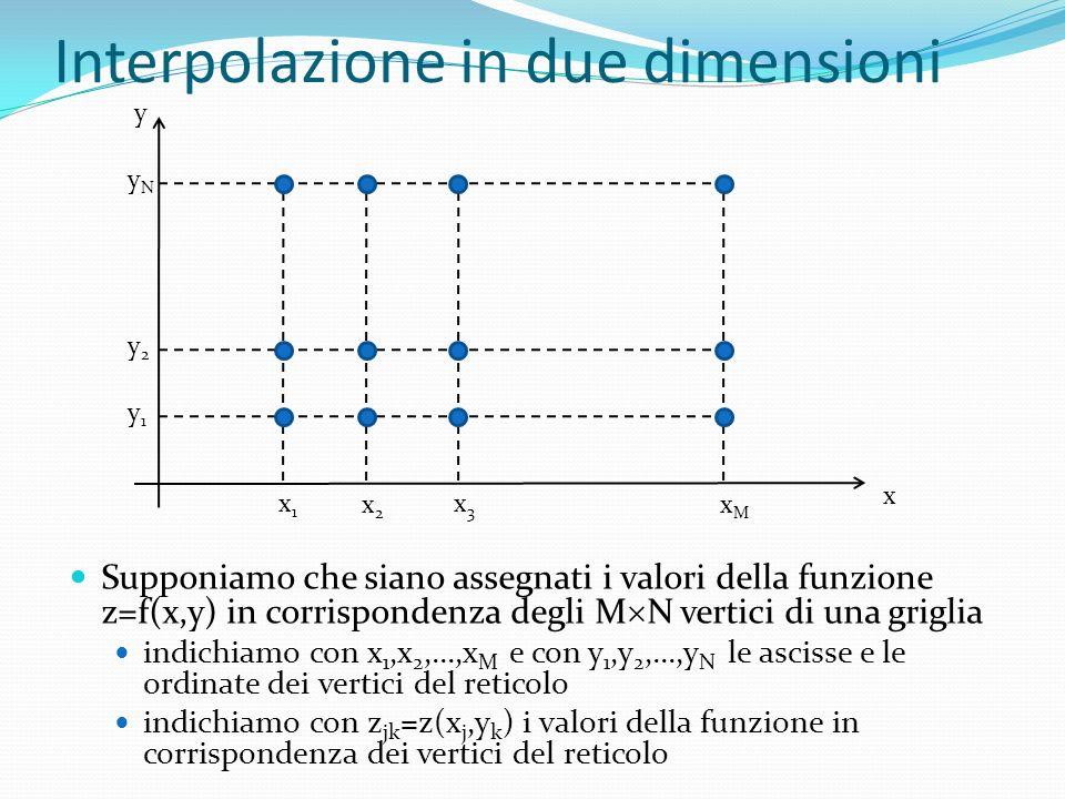 Interpolazione in due dimensioni Supponiamo che siano assegnati i valori della funzione z=f(x,y) in corrispondenza degli M N vertici di una griglia indichiamo con x 1,x 2,...,x M e con y 1,y 2,...,y N le ascisse e le ordinate dei vertici del reticolo indichiamo con z jk =z(x j,y k ) i valori della funzione in corrispondenza dei vertici del reticolo y x x1x1 x2x2 x3x3 xMxM y1y1 y2y2 yNyN