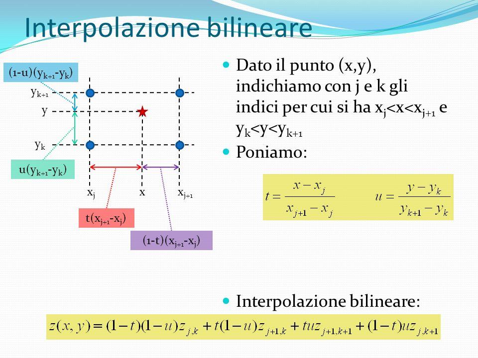 Interpolazione bilineare Dato il punto (x,y), indichiamo con j e k gli indici per cui si ha x j <x<x j+1 e y k <y<y k+1 Poniamo: Interpolazione bilineare: xjxj x j+1 ykyk y k+1 x y t(x j+1 -x j ) (1-t)(x j+1 -x j ) u(y k+1 -y k ) (1-u)(y k+1 -y k )