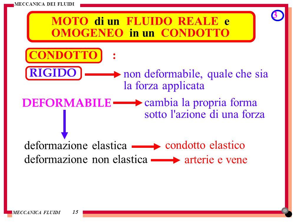 MECCANICA DEI FLUIDI MECCANICA FLUIDI MOTO di un FLUIDO REALE e OMOGENEO in un CONDOTTO 3 15 CONDOTTO : non deformabile, quale che sia la forza applic