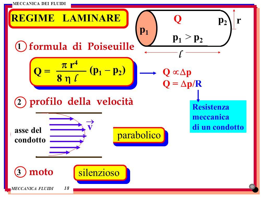 MECCANICA DEI FLUIDI MECCANICA FLUIDI REGIME LAMINARE 18 p1p1 p2p2 r l p 1 > p 2 Q formula di Poiseuille 1 Q = r 4 8 l (p 1 – p 2 ) profilo della velo