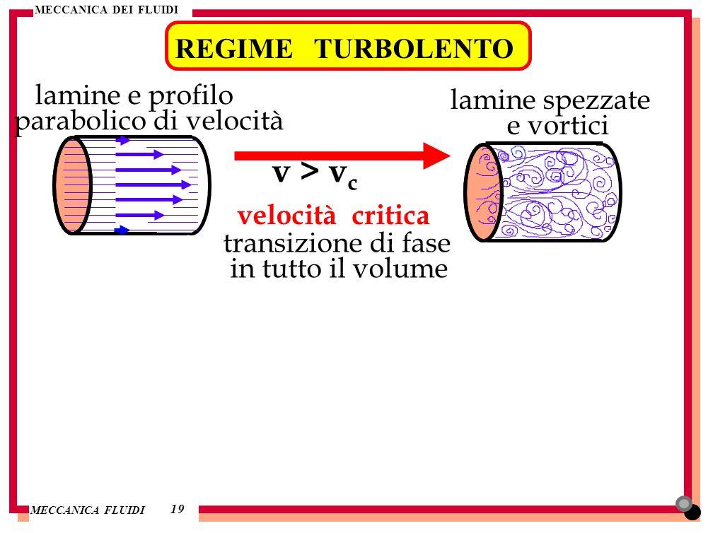 MECCANICA DEI FLUIDI MECCANICA FLUIDI REGIME TURBOLENTO 1919 lamine e profilo parabolico di velocità velocità critica v > v c transizione di fase in t