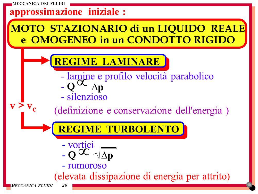 MECCANICA DEI FLUIDI MECCANICA FLUIDI approssimazione iniziale : 20 MOTO STAZIONARIO di un LIQUIDO REALE e OMOGENEO in un CONDOTTO RIGIDO REGIME LAMIN