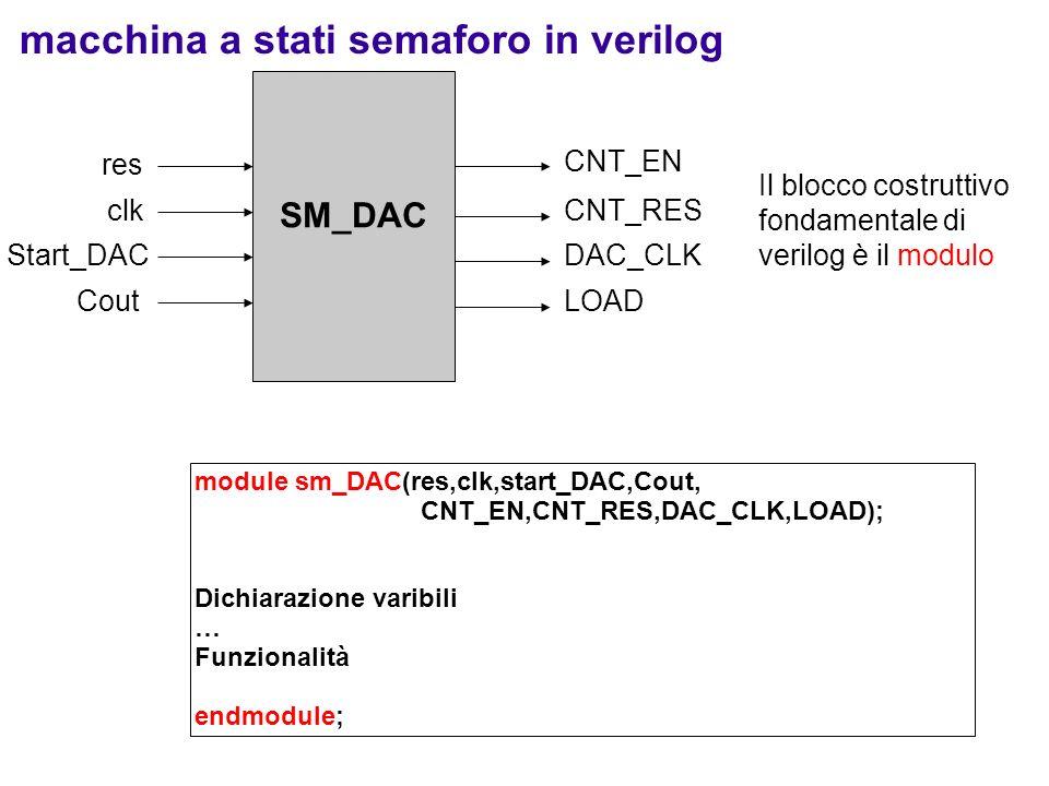 Dichiarazione dei segnali: segnali di input module sm_DAC( res,clk,start_DAC,Cout, CNT_EN,CNT_RES,DAC_CLK,LOAD); input res, clk, start_DAC, Cout; … Funzionalità endmodule; Il blocco costruttivo fondamentale di verilog è il modulo Start_DAC clk res CNT_EN DAC_CLK SM_DAC CNT_RES Cout LOAD