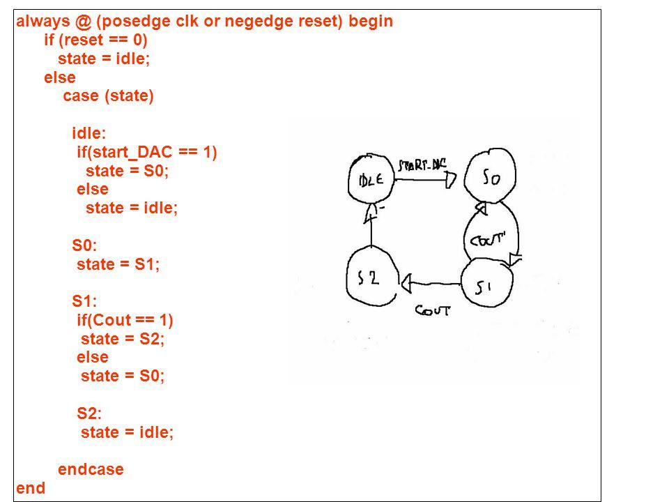 La definizione dei segnali di output always @ (state) begin case (state) idle: begin CNT_EN= 0; CNT_RES = 1; DAC_CLK = 0; LOAD = 1; end S0: begin CNT_EN= 1; CNT_RES = 1; DAC_CLK = 1; LOAD = 1; end S1: begin CNT_EN= 0; CNT_RES = 1; DAC_CLK = 0; LOAD = 1; end S2: begin CNT_EN= 0; CNT_RES = 0; DAC_CLK = 0; LOAD = 0; end endcase end