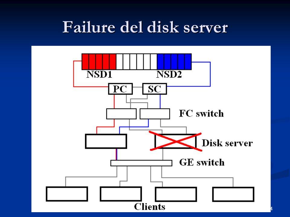 14 Failure del disk server