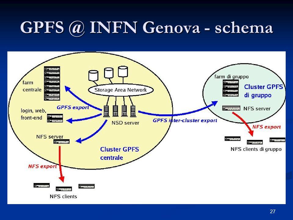 27 GPFS @ INFN Genova - schema