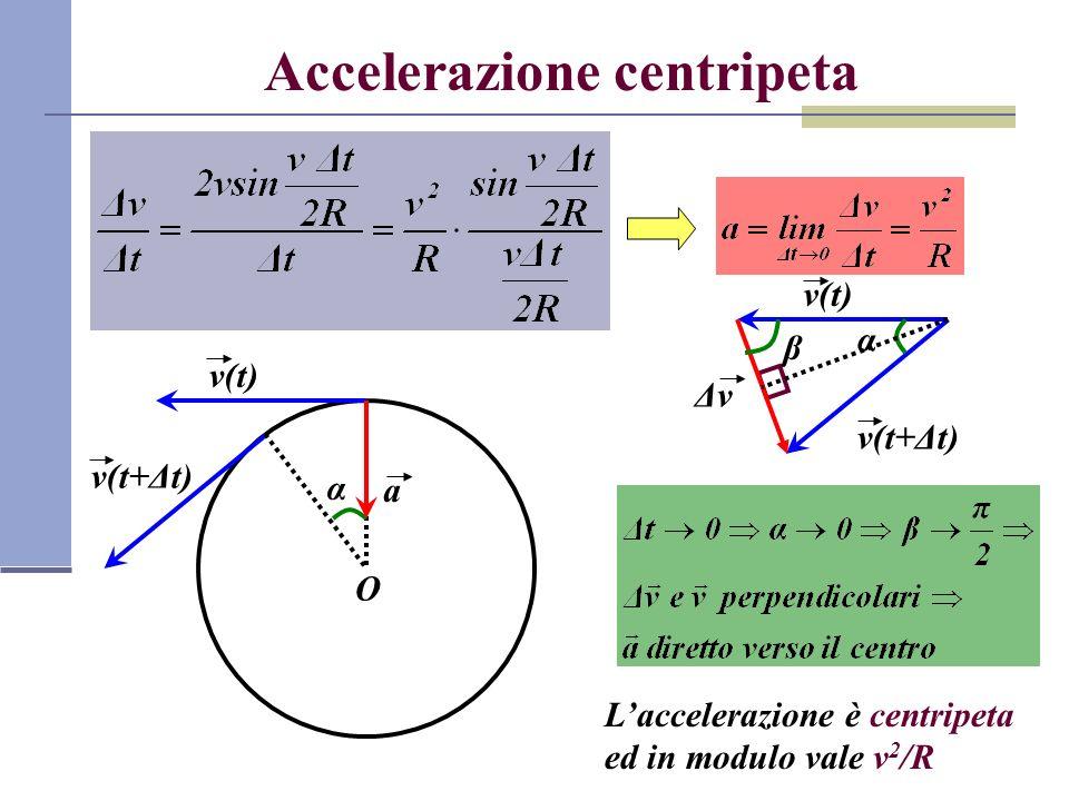 Accelerazione centripeta O v(t+Δt) v(t) α v(t+Δt) v(t) α ΔvΔv β a Laccelerazione è centripeta ed in modulo vale v 2 /R