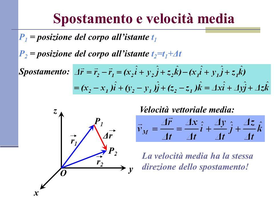 Spostamento e velocità media P 1 = posizione del corpo allistante t 1 P 2 = posizione del corpo allistante t 2 =t 1 +Δt O x y z P1P1 r1r1 P2P2 r2r2 Spostamento: ΔrΔr Velocità vettoriale media: La velocità media ha la stessa direzione dello spostamento!