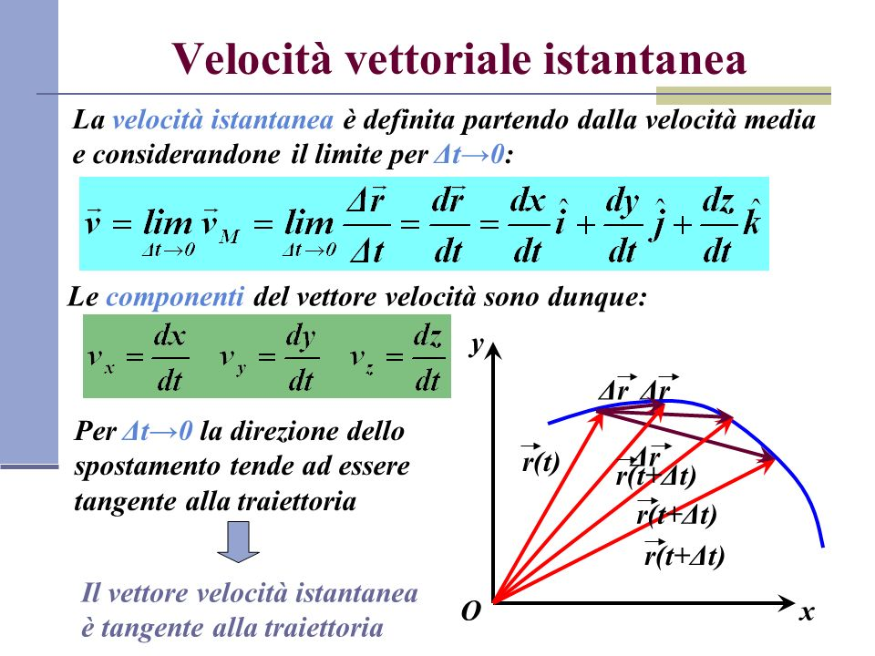 Velocità vettoriale istantanea La velocità istantanea è definita partendo dalla velocità media e considerandone il limite per Δt0: Le componenti del vettore velocità sono dunque: y xO r(t) r(t+Δt) ΔrΔr ΔrΔr ΔrΔr Per Δt0 la direzione dello spostamento tende ad essere tangente alla traiettoria Il vettore velocità istantanea è tangente alla traiettoria