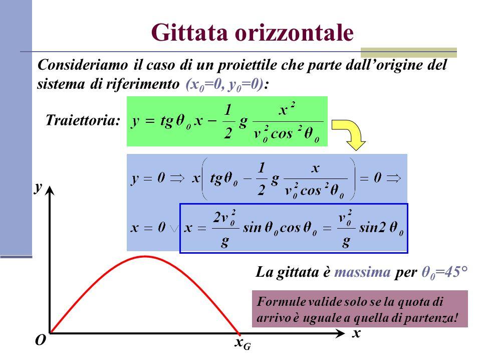 Gittata orizzontale Consideriamo il caso di un proiettile che parte dallorigine del sistema di riferimento (x 0 =0, y 0 =0): x O y Traiettoria: xGxG La gittata è massima per θ 0 =45° Formule valide solo se la quota di arrivo è uguale a quella di partenza!