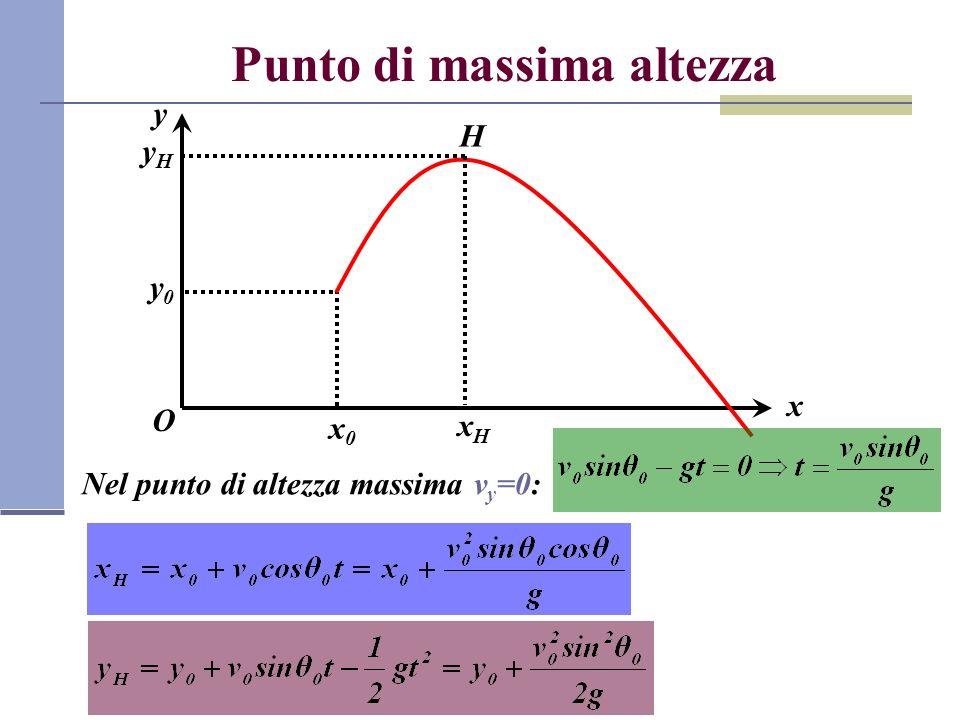 Punto di massima altezza Nel punto di altezza massima v y =0: x O y x0x0 y0y0 H xHxH yHyH