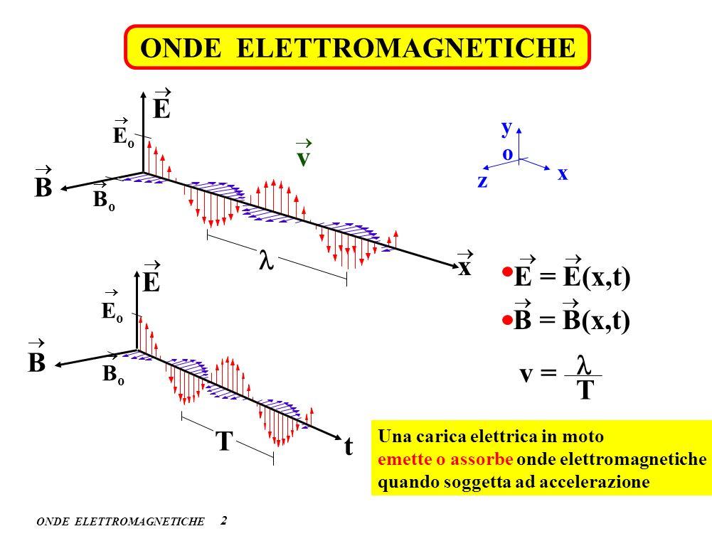 ONDE ELETTROMAGNETICHE 2 E = E(x,t) B = B(x,t) B E t E B x BoBo EoEo v y x o z BoBo EoEo T v = T Una carica elettrica in moto emette o assorbe onde el