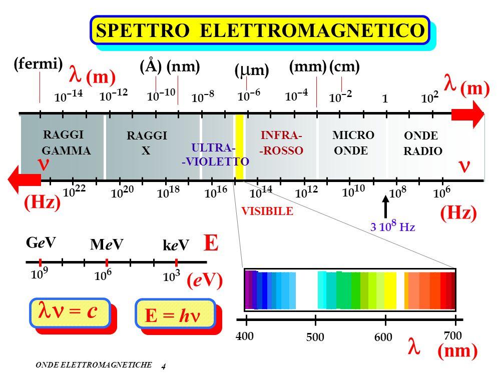 ONDE ELETTROMAGNETICHE 4 SPETTRO ELETTROMAGNETICO ONDE RADIO MICRO ONDE INFRA- -ROSSO ULTRA- -VIOLETTO RAGGI X GAMMA 10 2 1 10 –2 10 –4 10 –6 10 –8 10