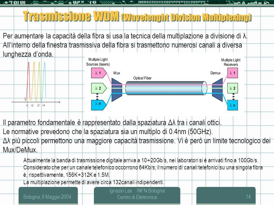 Bologna, 6 Maggio 2004 Ignazio Lax INFN Bologna Centro di Elettronica14 Trasmissione WDM (Wavelenght Division Multiplexing) Per aumentare la capacità