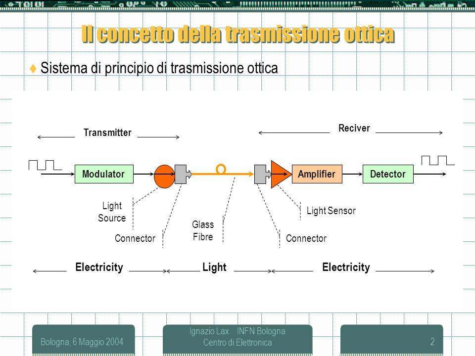 Bologna, 6 Maggio 2004 Ignazio Lax INFN Bologna Centro di Elettronica2 Il concetto della trasmissione ottica Sistema di principio di trasmissione otti